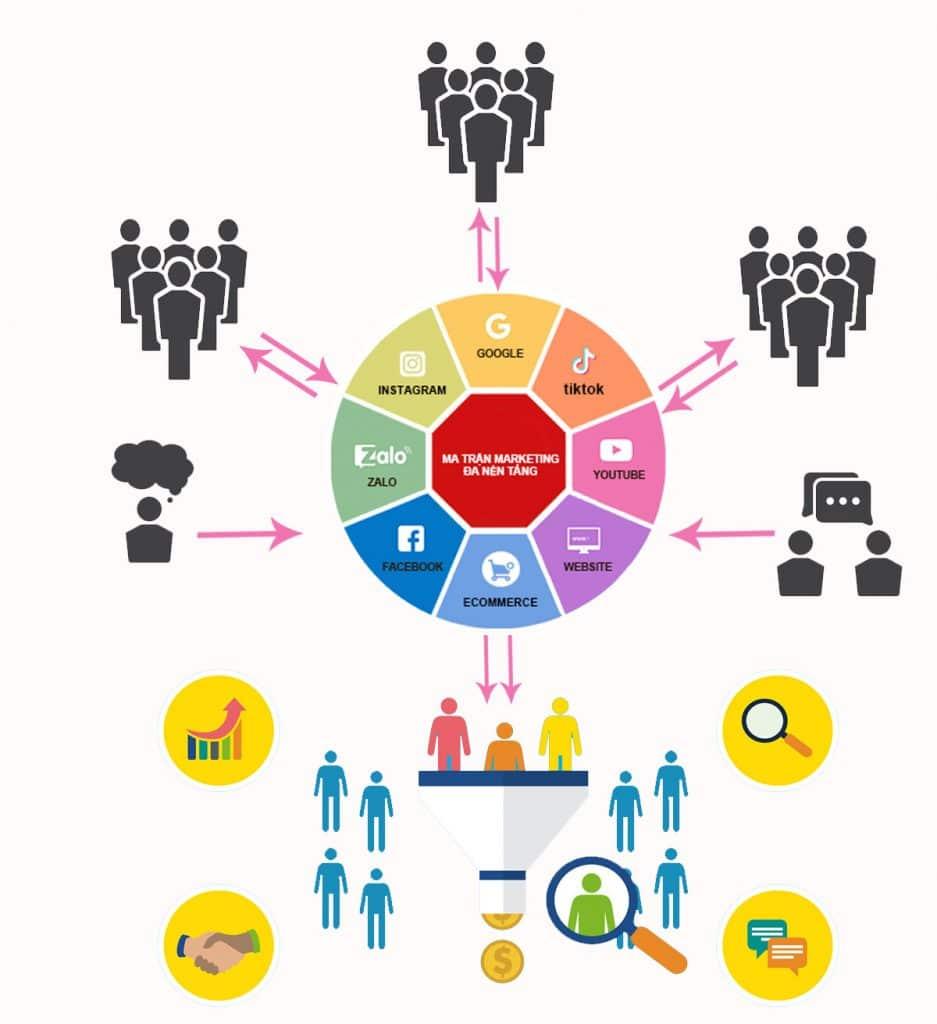sơ đồgiải pháp ma trận marketing đa nền tảng